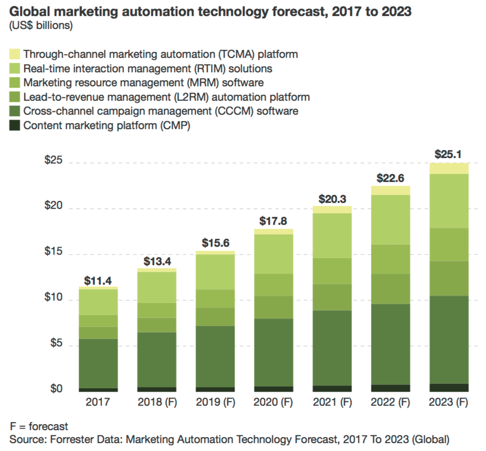 Global Marketing automation technology forecast 2017 to 2023