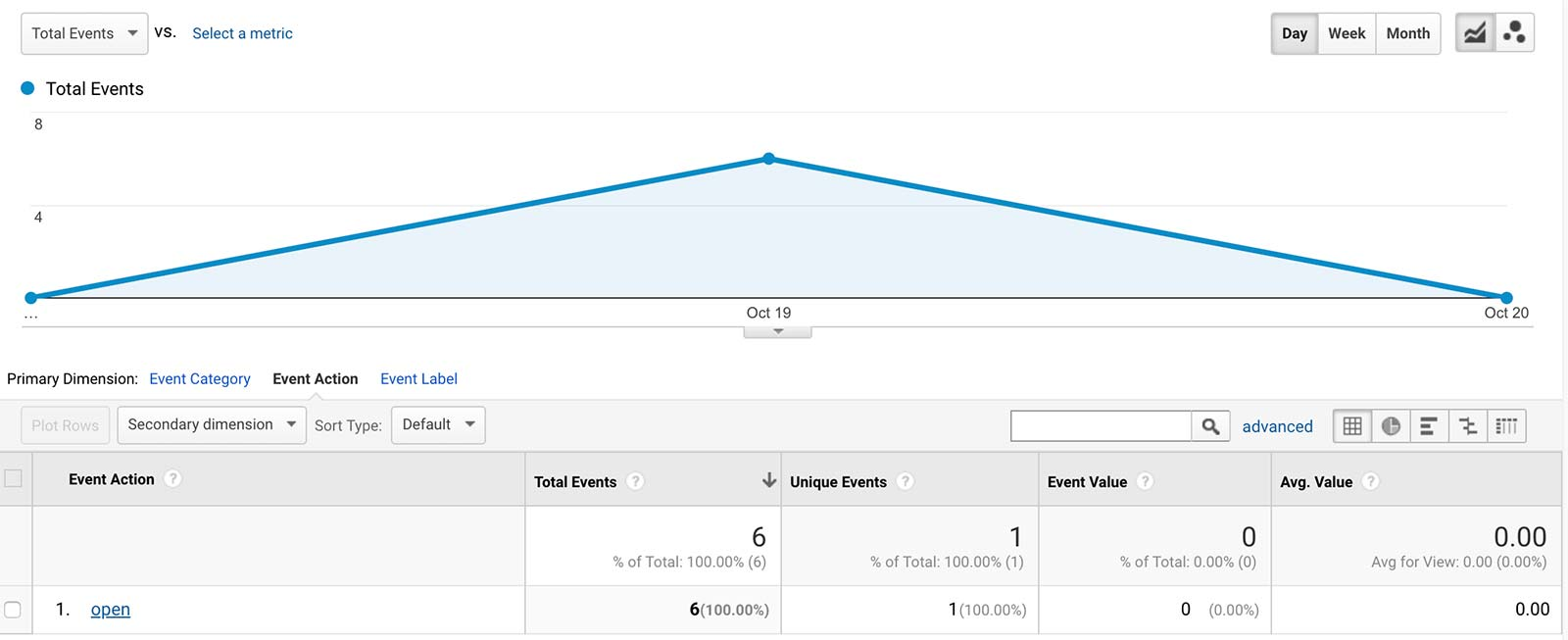 Google Analytics email open event